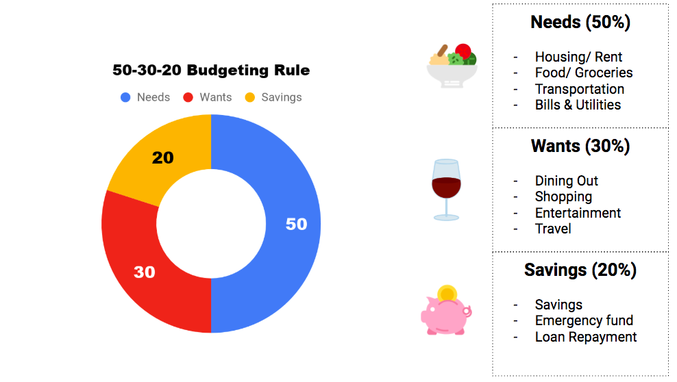 50-30-20 budgeting rules